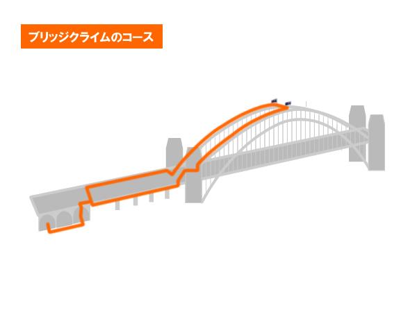 ブリッジクライムのルート図